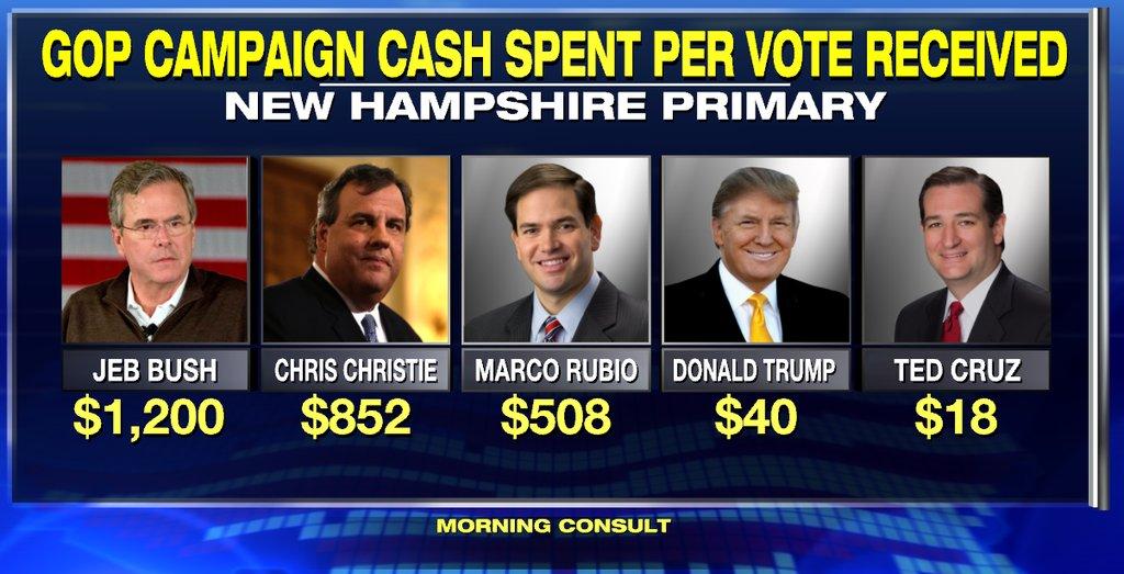 Money Per Vote