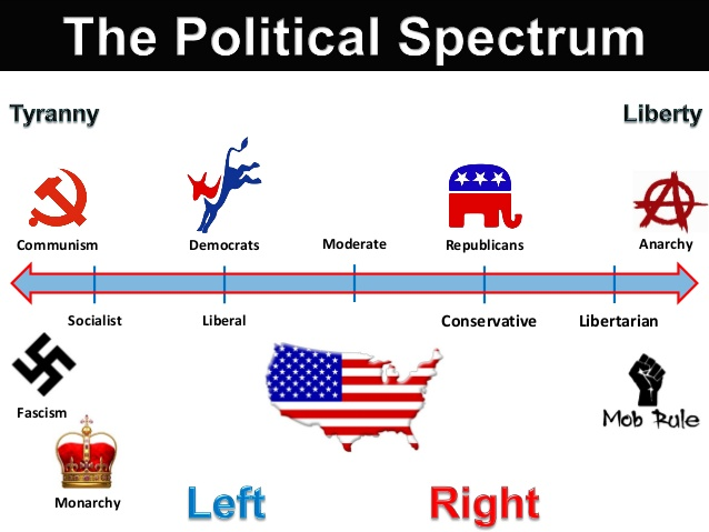 political spectrum Political spectrum an example of a biaxial political spectrum chart it is a variant of the nolan chart hans slomp projection of the european political spectrum.